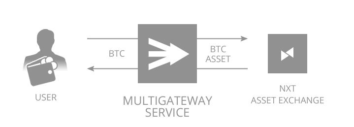 MultiGateway Screen Shot