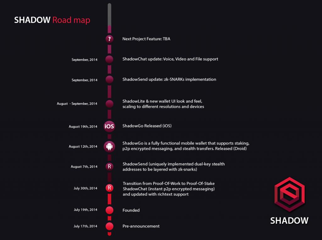 bitcoinist_Shadow_roadmap