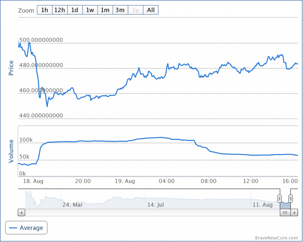Showing market average overall of Bitcoin