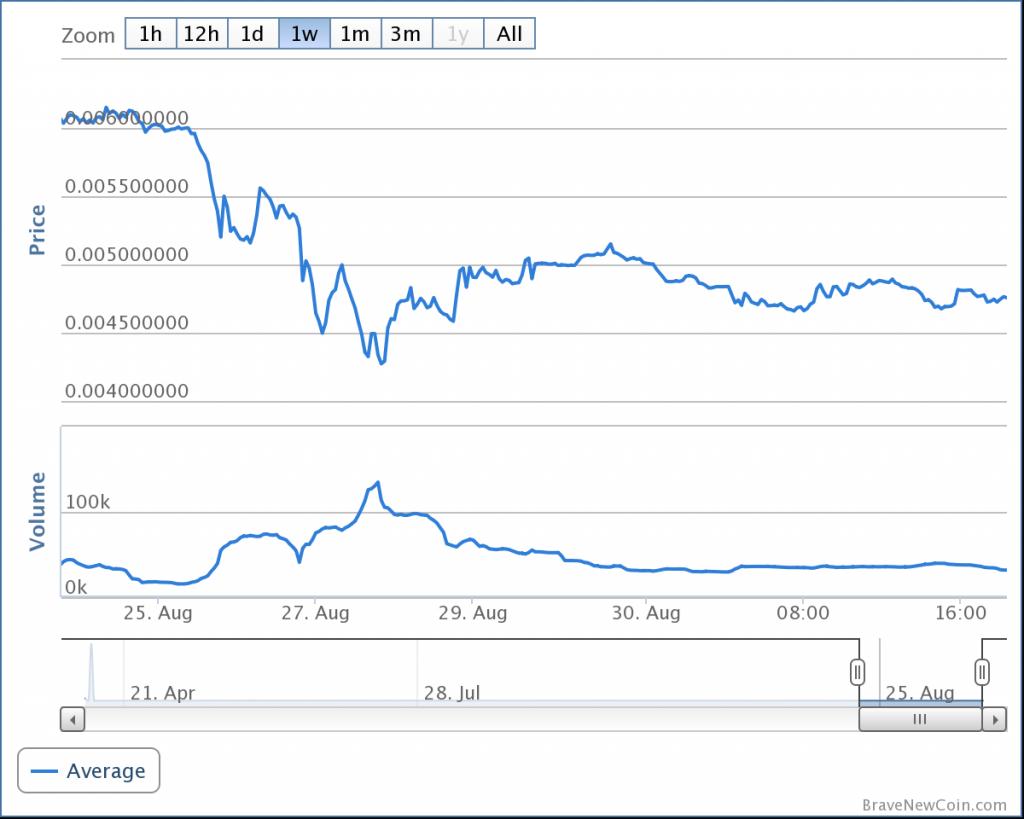 darkcoin_bitcoinist_chart