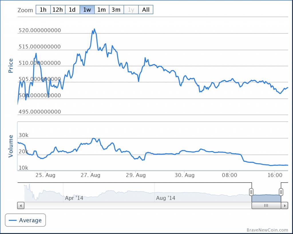 bitcoin_market_bitcoinist_usd
