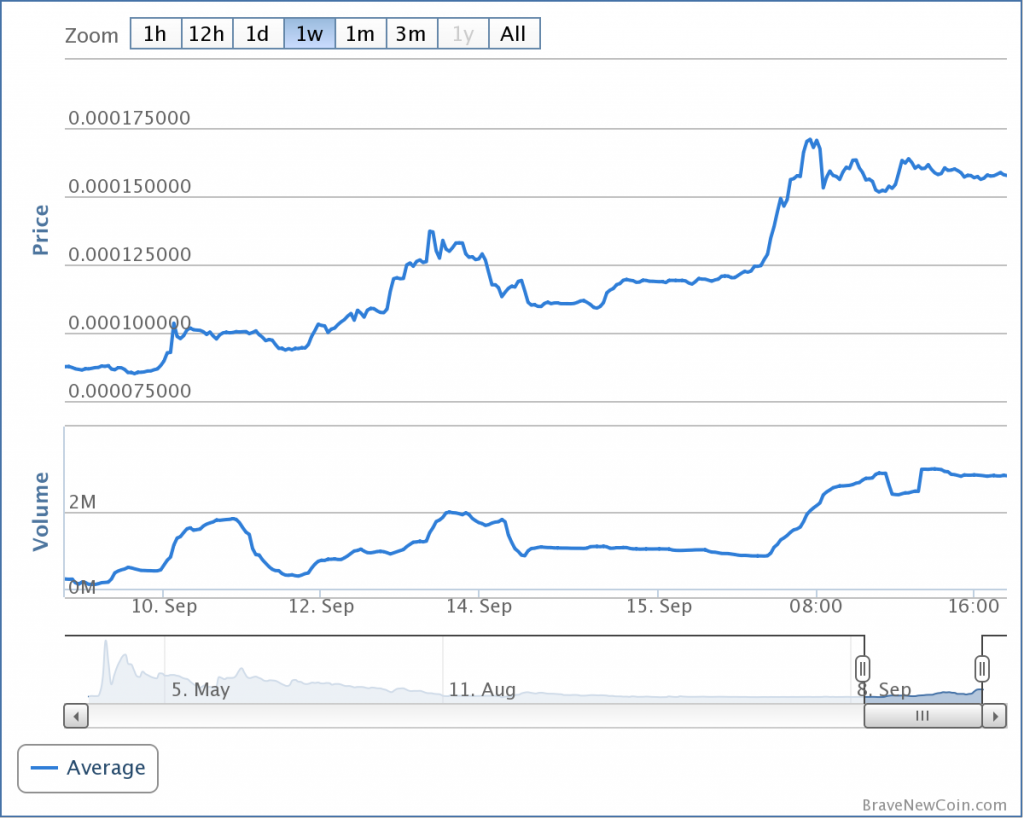 bitcoinist_blackcoin_graph