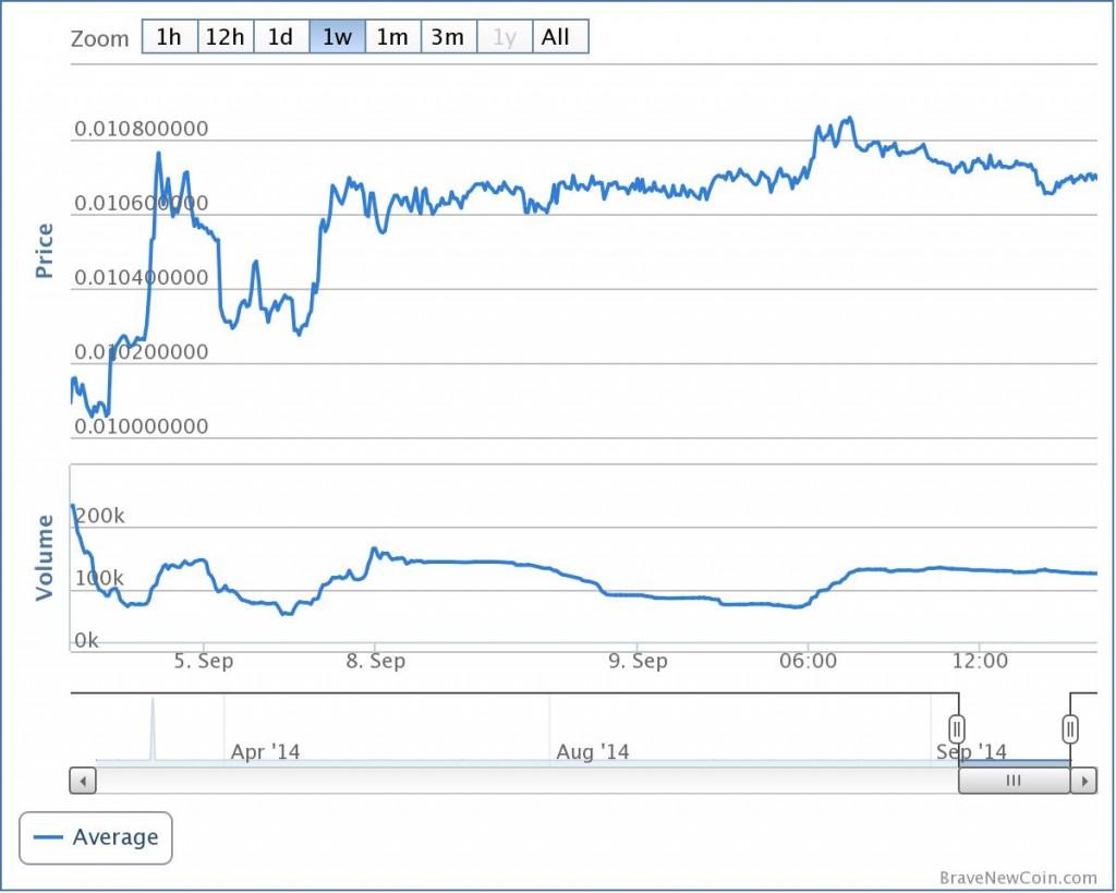 litecoin_graph_bitcoinist