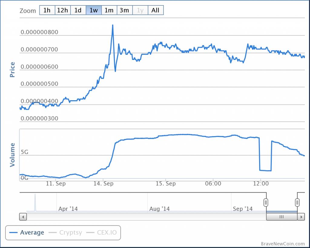 bitcoinist_dogecoin_graph