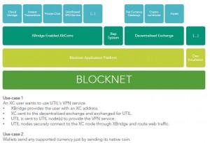 Blocknet_article_Bitcoinist