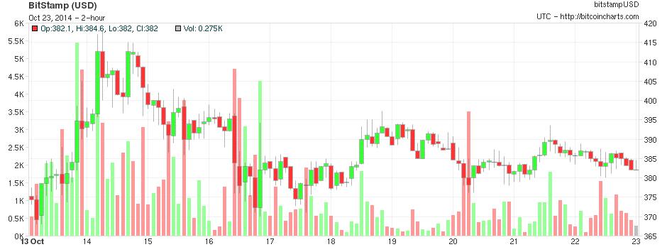 bitcoinist_bitcoin_graph