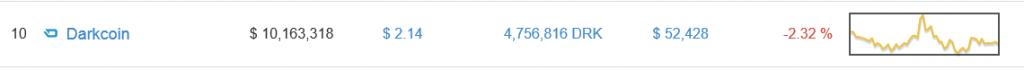 darkcoin_bitcoinist_market_graph