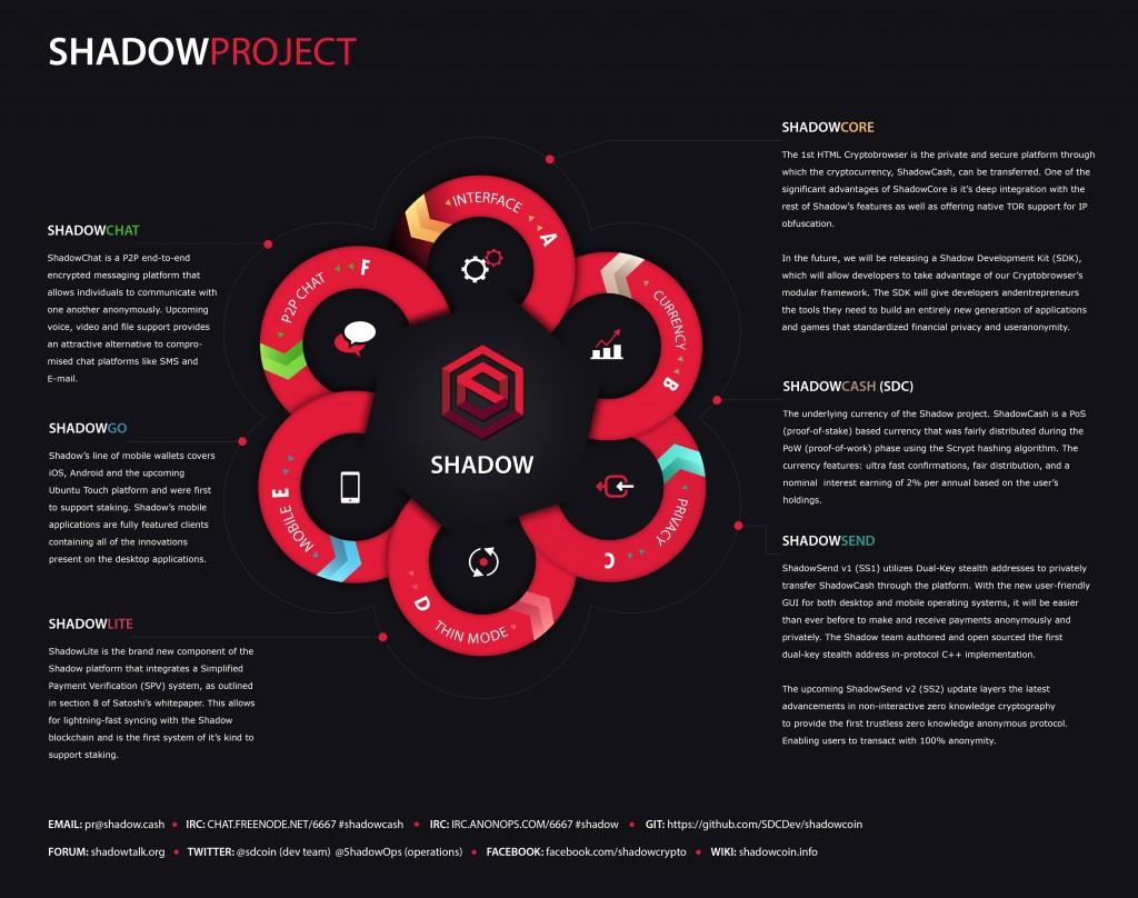 shadowproject_big_bitcoinist_shadowcash