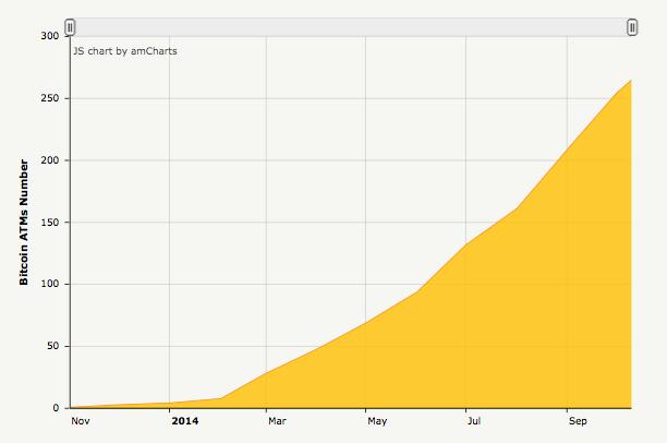 BitcoinATM Growth