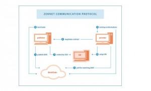 Zennet_article_news_2_Bitcoinist