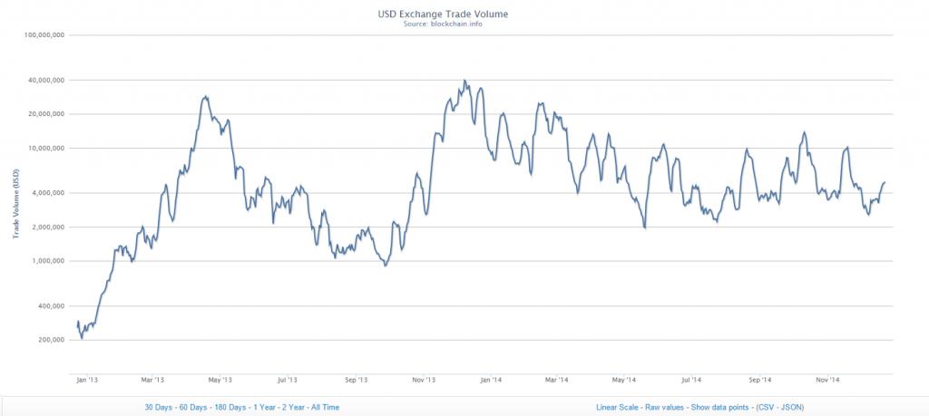Bitcoinist_price_chart
