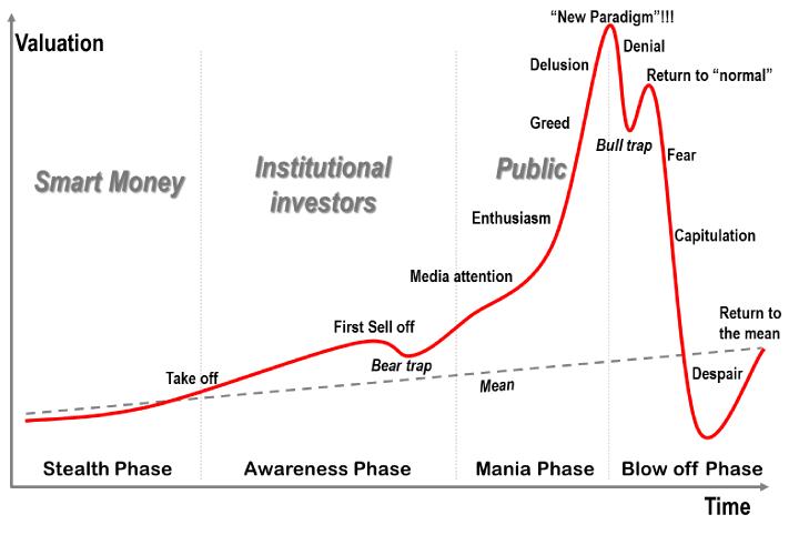 Price Bitcoin Bitcoinist