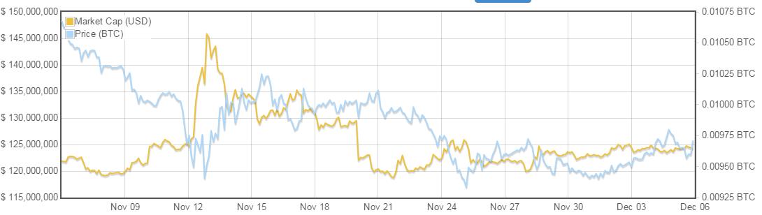Litecoinmarketcap_bitcoinist_12/6/2014