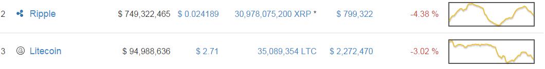 ripple&litecoin_cmc_bitcoinist_12/28/2014