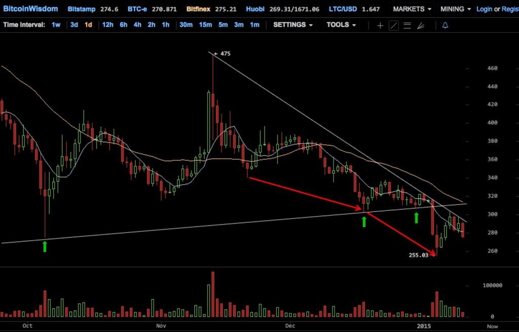 Market Trend Bitcoinist