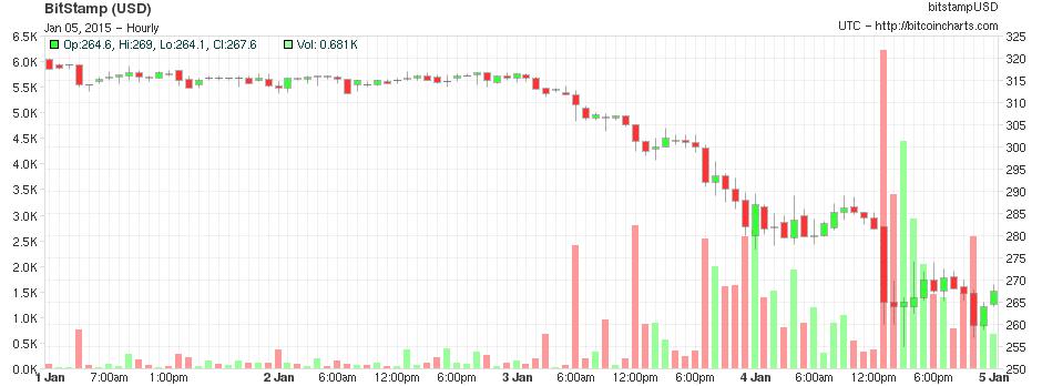 bitcoin chart_bitcoinist_1/5/2014