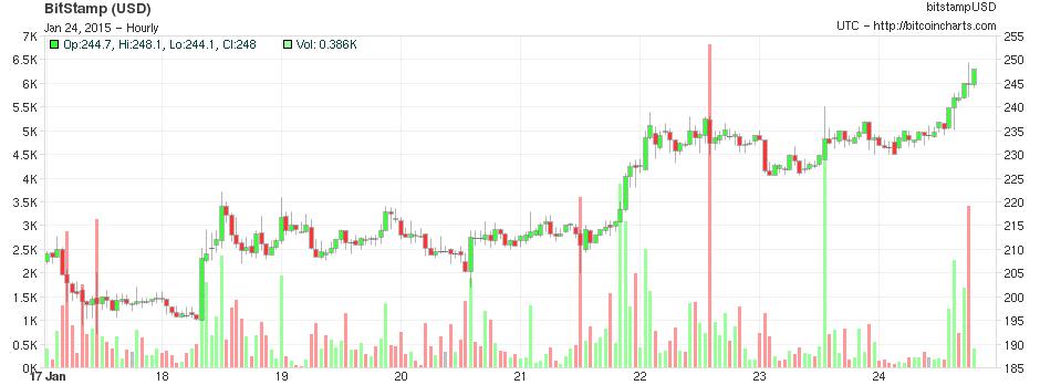 bitcoincharts-bitcoinist_1/25/15