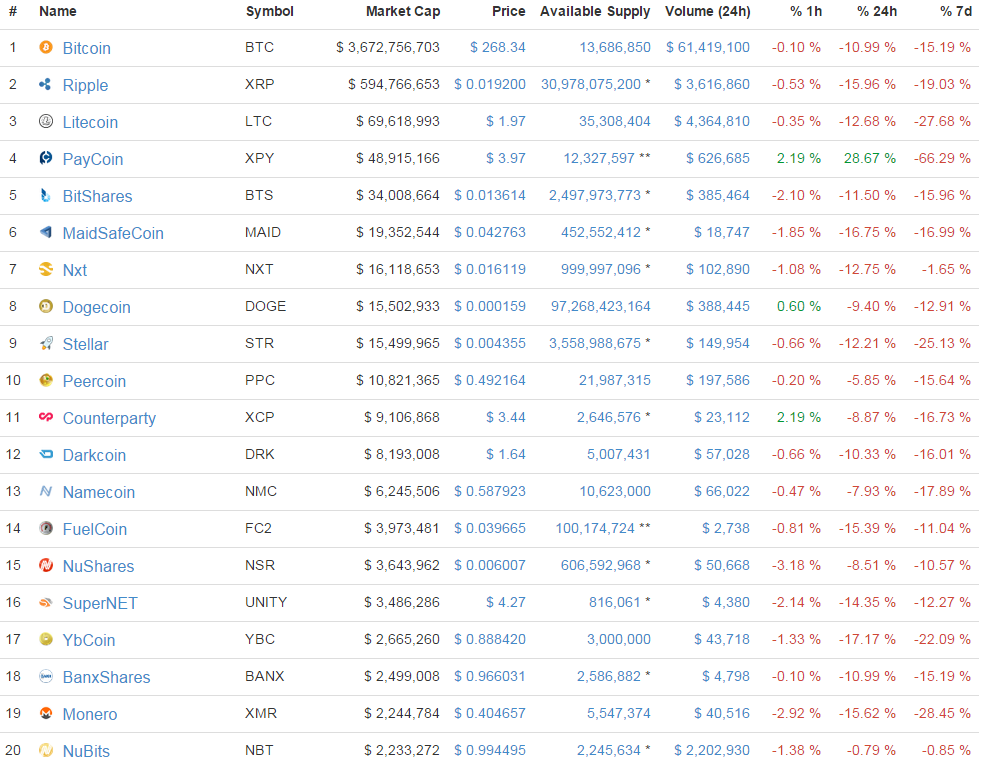 top 20_CMC_bitcoinist_1/5/2014