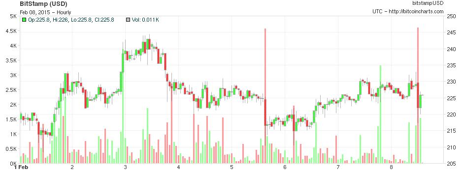 BitcoinCharts_2/8/15
