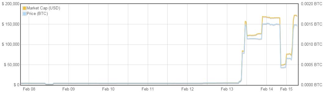 CzarCoin Graph