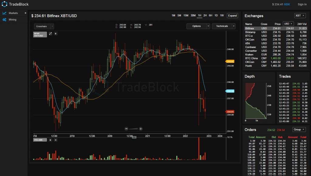 Bitcoinist Tradeblock bitfinex graph