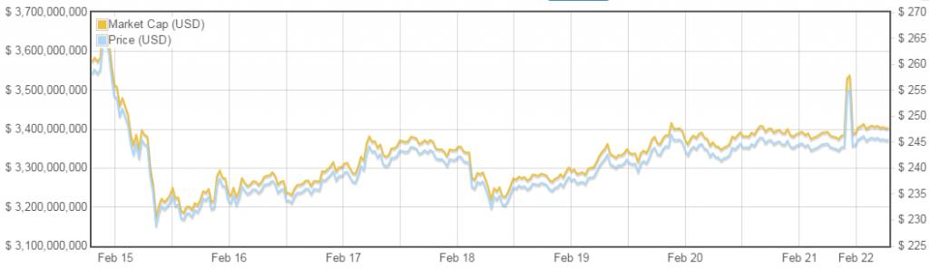 bitcoinist CMC 7 day grpah