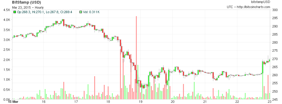 Bitcoinist Bitcoin Market