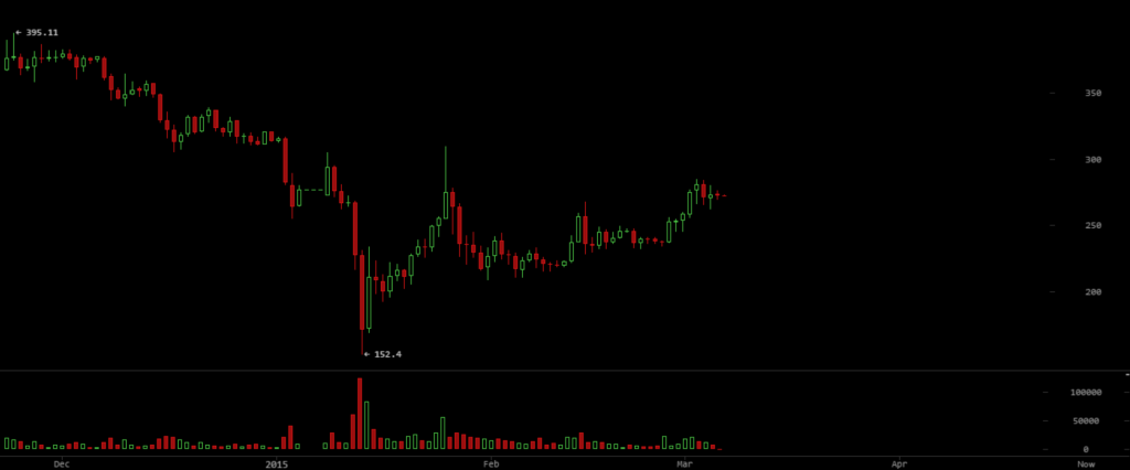 btc price December2014-Feb2015