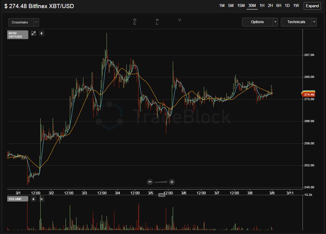 Bitcoin Market tradeblock