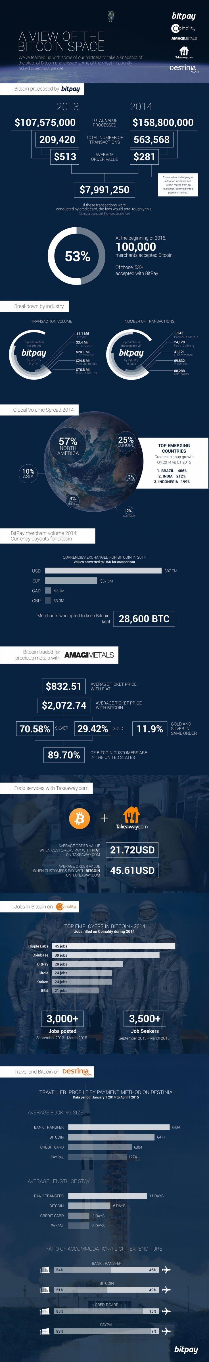 Bitcoinist_bitcoin-merchants-mainstream-bitpay-cryptocurrency