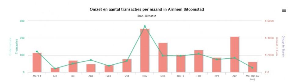 Arnhem Bitcoincity Transactions 2014-2015