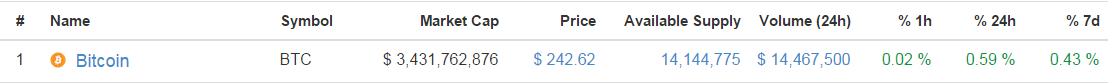 bitcoin cmc