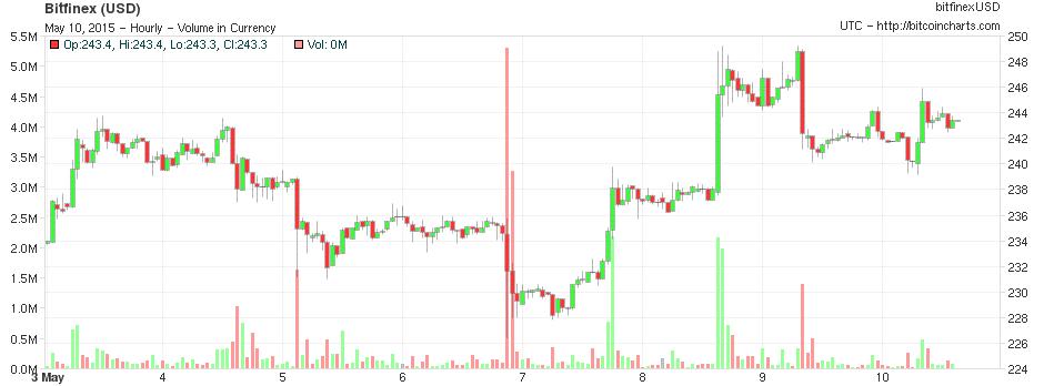 bitfinex chart