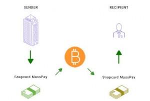 MassPay Modus Operandi Bitcoinist