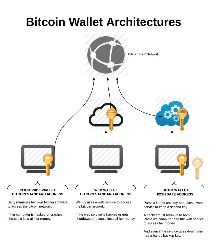wallet-architecture