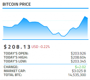 Bitcoinist Bitcoin Price Widget