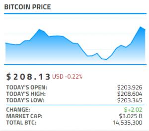 Bitcoinist Bitcoin Price Widget