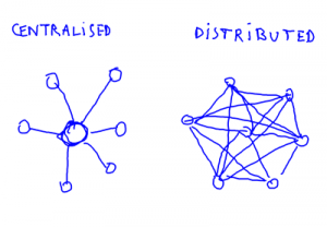 Bitcoinist_centralised_distributed_400