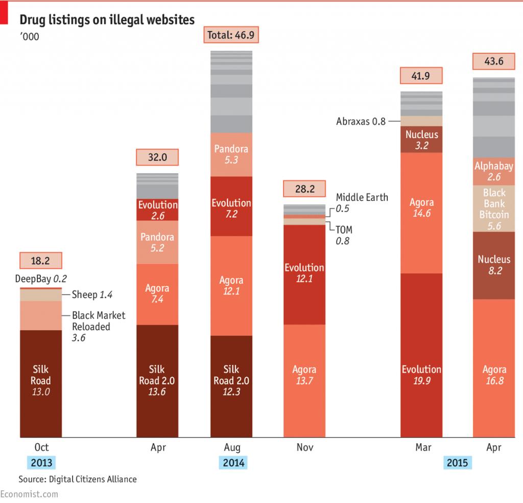 online drug markets