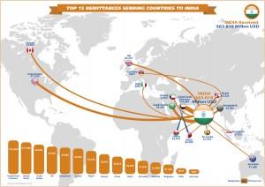 Indian-Bitcoin-Remittance-Market-IHB-News™