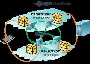 mijin-cloud-chain-480x343