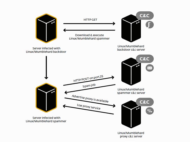 Bitcoinist_Mumblehard Linux