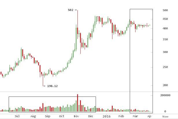 BitcoinAverage