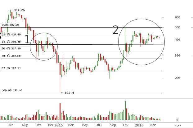 BitcoinAverage Analysis
