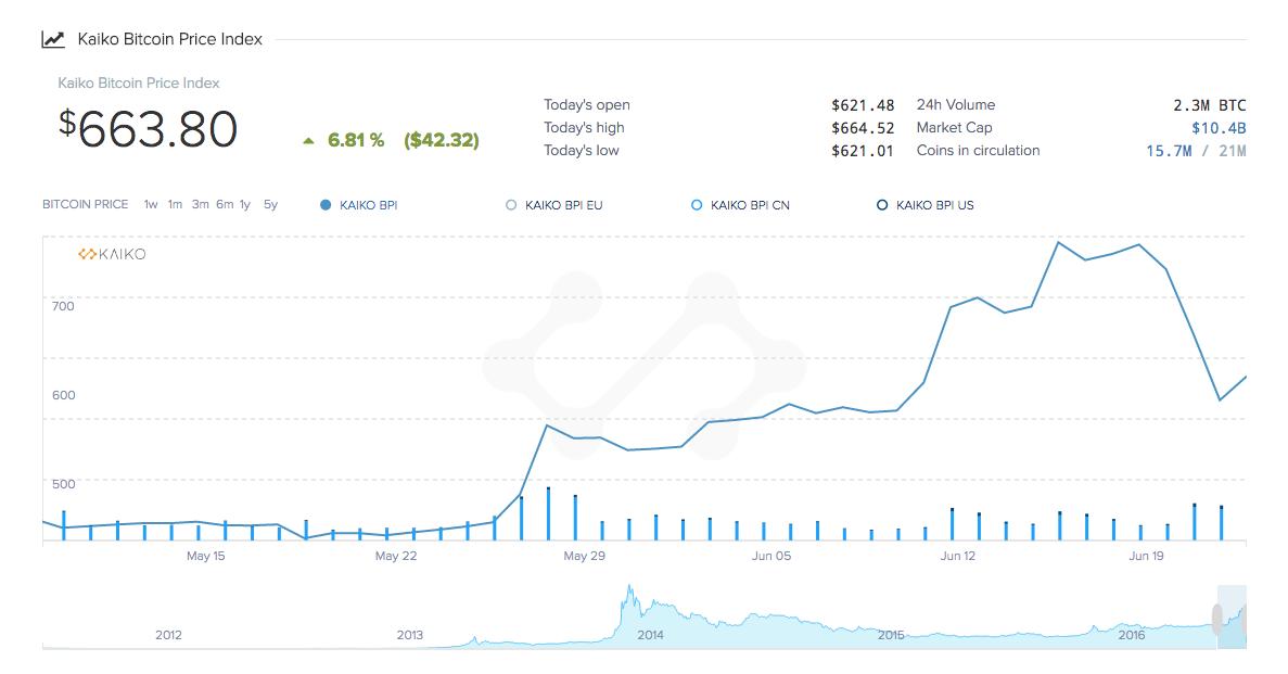 Kaiko Bitcoin Price Chart UK