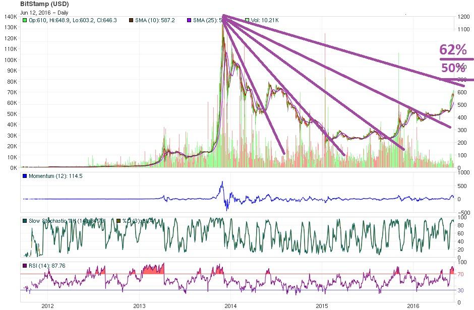 june 12 long Bitcoin price