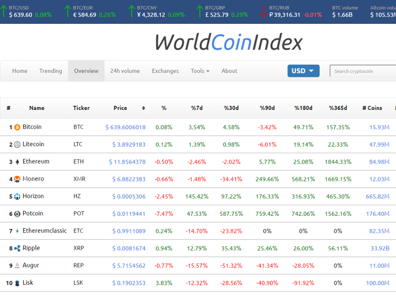 ripple world coin index