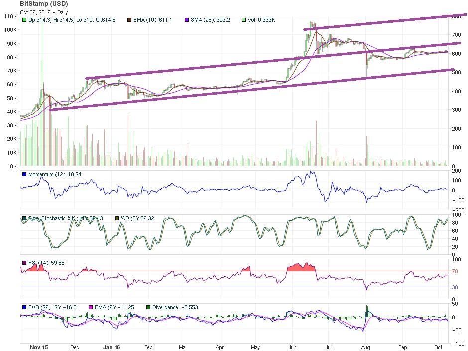 Bitcoin Price Technical Analysis