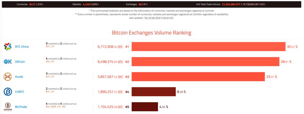 bitcoin trading volume