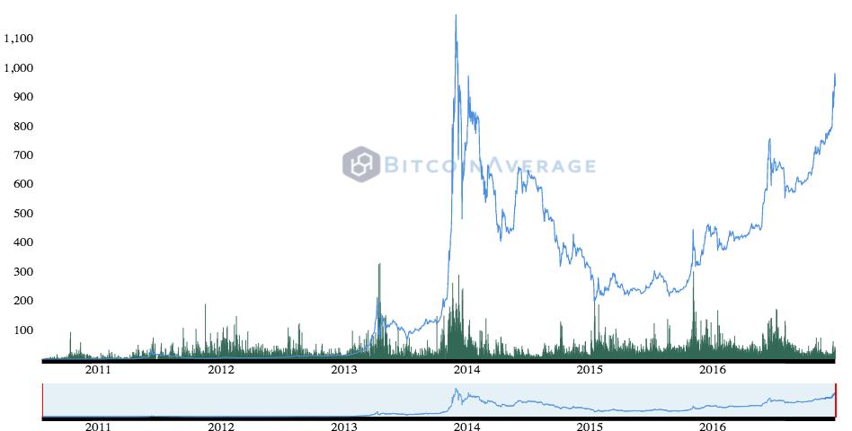 bitcoinaverage-historicalchart-fri-dec-30-2016-14-07-45-gmt0300-msk